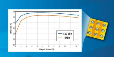 100V eGaN transistors boosts efficiency in small CSP