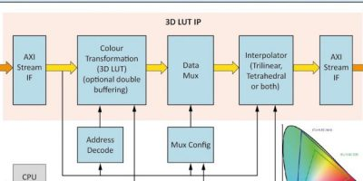 3D look up table IP is optimised for FPGAs