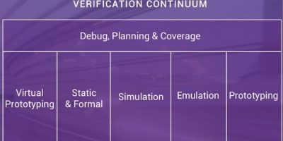 Native tools from Synopsys enhance verification continuum